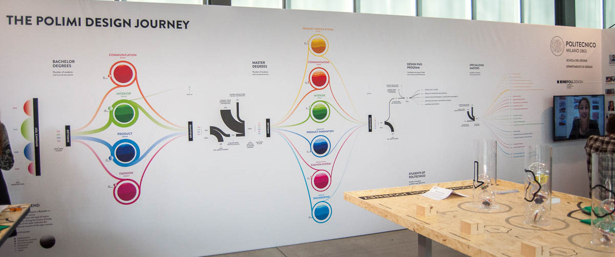 Alessandro zotta polimi design journey for Polimi design